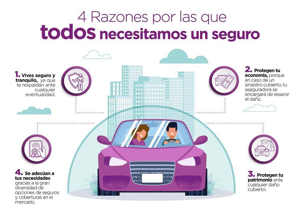 Beneficios del seguro de automóvil 2021
